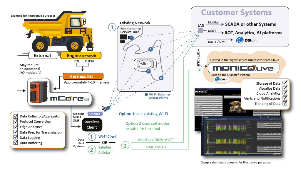 mCore®SDR to MonicoLive™ Topology