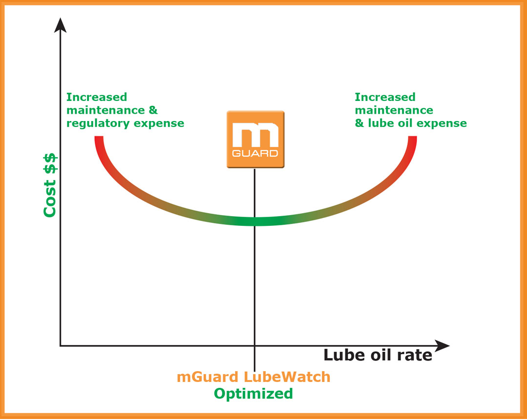LubeWatch Graph